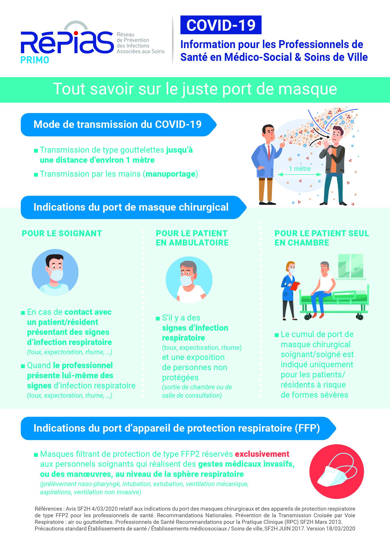 COVID-8 : Equipements de protection et hygiène  URPS Kiné Île-de